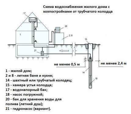 Схема устройства водопровода от скважины в дом