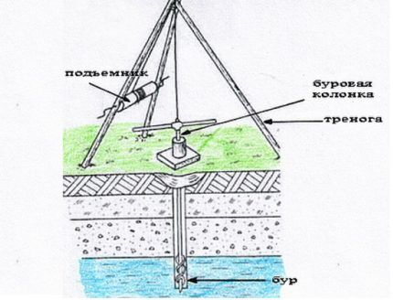 Тренога для бурения скважины на воду вручную