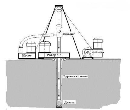Схема роторного бурения