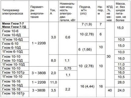 """Таблица технических характеристик насосов """"Гном"""""""