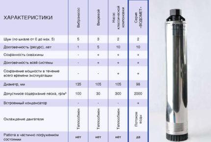Характеристики насосов разного типа