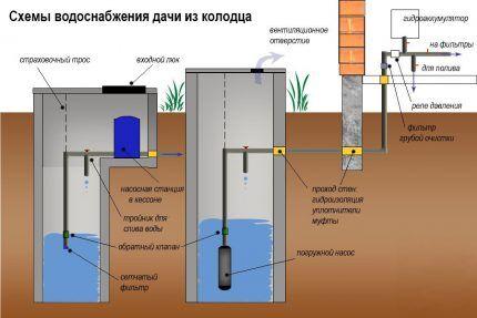 Как правильно устроить водопровод от скважины в дом