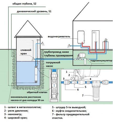 Устройство водоснабжения дома и дачи из колодца