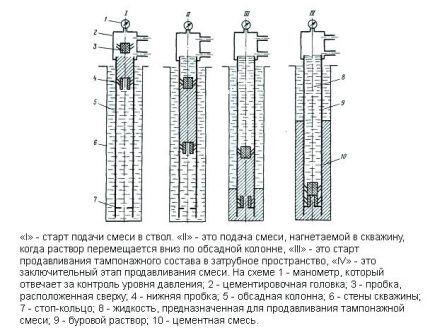 Одноступенчатый способ цементирования скважины