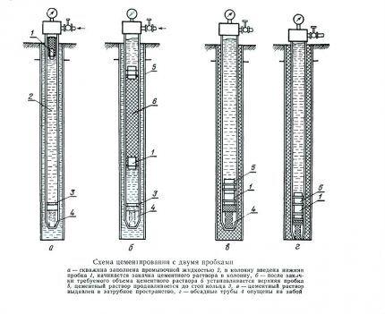 Схема двухступенчатого способа цементирования скважины