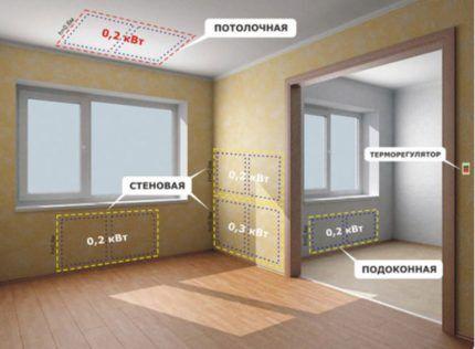 Принцип устройства отопления инфракрасными обогревателями