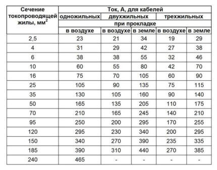 Таблица для алюминиевых проводов