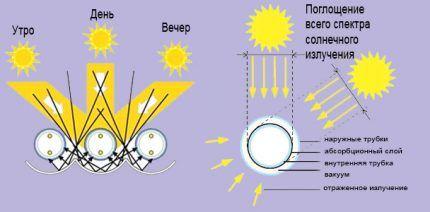 Схема колбы солнечного коллектора