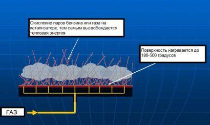 Схема каталитического обогревателя