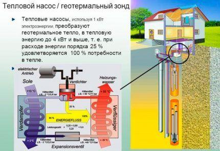 Тепловой насос в системе альтернативного отопления