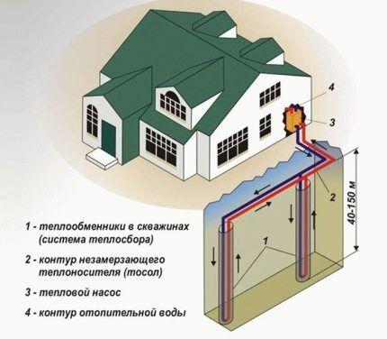Тепловой насос как источник для альтернативного отопления