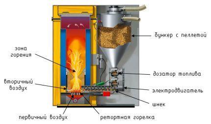 Котлы для переработки биотоплива