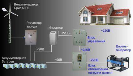 Ветрогенераторы как источник альтернативной энергии для дома