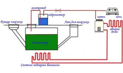 Организация отопления реактора
