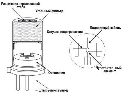 Устройство датчика угарного газа
