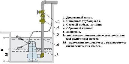 Монтаж насоса – схема