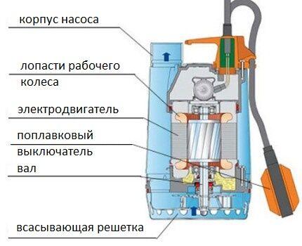 Как устроен дренажный насос