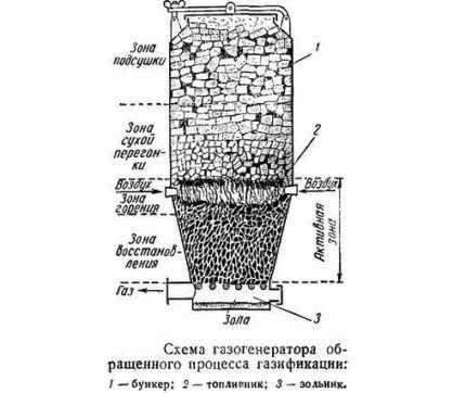 Схема дровяного газогенератора
