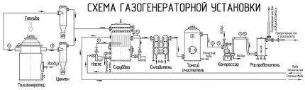 Схема газогенераторной установки
