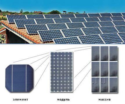 Как служат солнечные батареи для дома и дачи