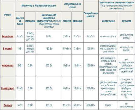 Таблица режимов круглосуточного автономного электроснабжения