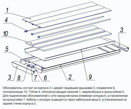 Устройство панельного инфракрасного прибора отопления