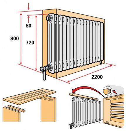 Как закрыть радиатор самодельным коробом