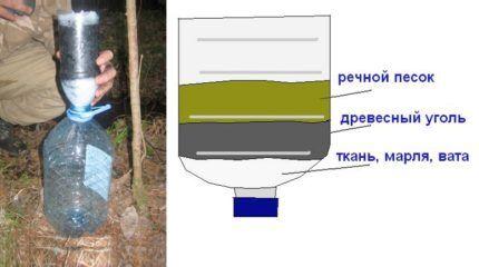Слои самодельного фильтра для очистки воды