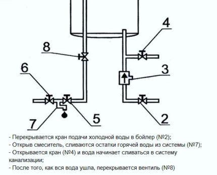 Схема слива воды из водонагревателя