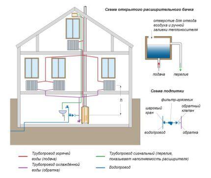 Схема устройства контура отопления с открытым баком
