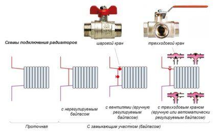Какой радиатор выбрать для однотрубного отопления
