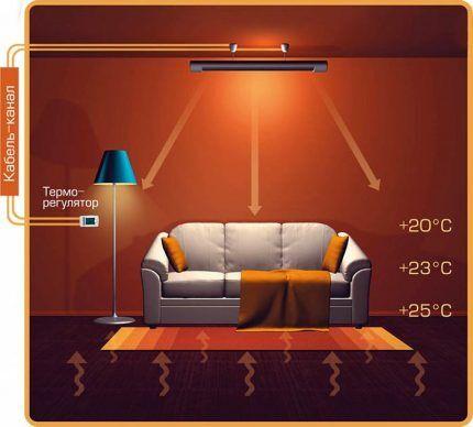 Как ИК карбоновый обогреватель распределяет тепло