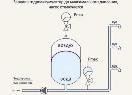 Насос с гидробаком