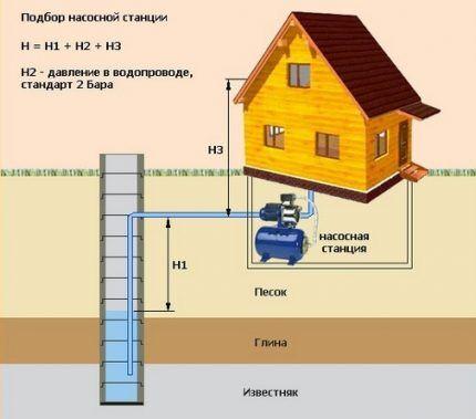 Как выбрать поверхностный насос для дачи