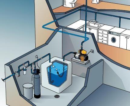 Схема насосной станции в подвале