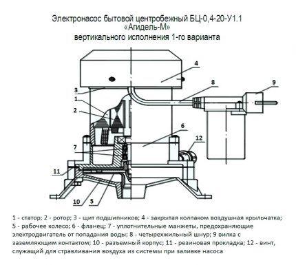 Схема устройства центробежного насоса Агидель М