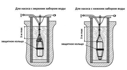 Схема установки насосов с верхним и нижним забором