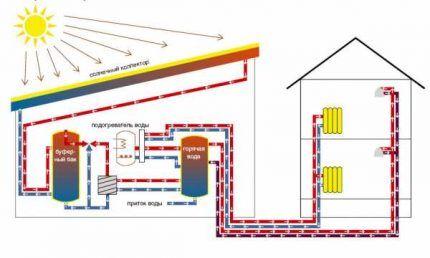 Как работают солнечные батареи для отопления дома