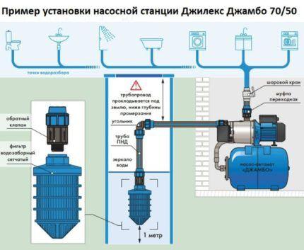 Правила установки поверхностного насоса