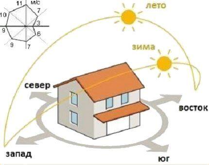 Схематичная ориентация на солнце и ветер