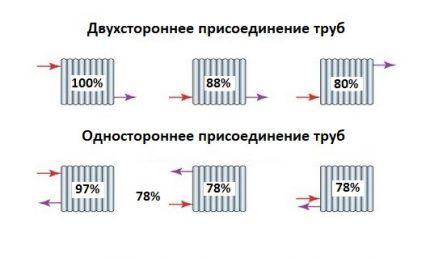 Способы присоединения радиаторов в систему отопления