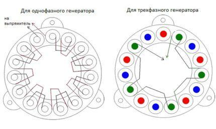 Трехфазный и однофазный генераторы