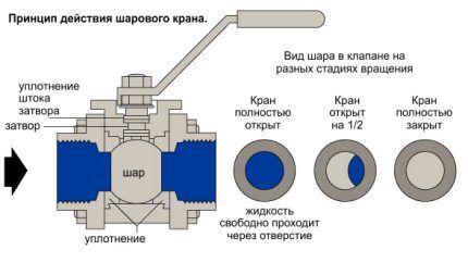 Принцип работы шарового водопроводного крана