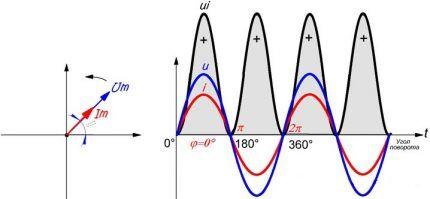 График нулевого смещения фаз