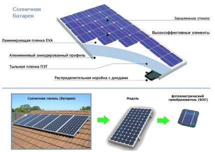 Структура солнечной батареи