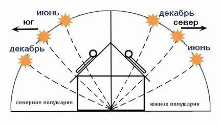 Как установить солнечную батарею