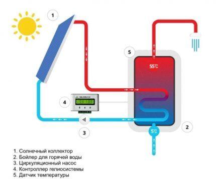 Схема гелиосистемы с бойлером