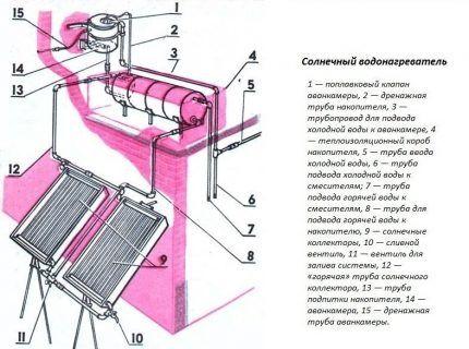 Схема сборки солнечного нагревателя