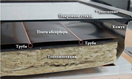 Устройство солнечного коллектора