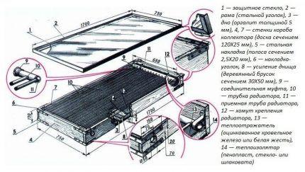 Как правильно сделать солнечный коллектор своими руками